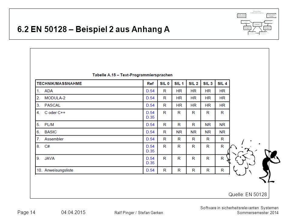 Software in sicherheitsrelevanten Systemen Sommersemester 2014 04.04.2015 Ralf Pinger / Stefan Gerken Page 14 6.2 EN 50128 – Beispiel 2 aus Anhang A Q