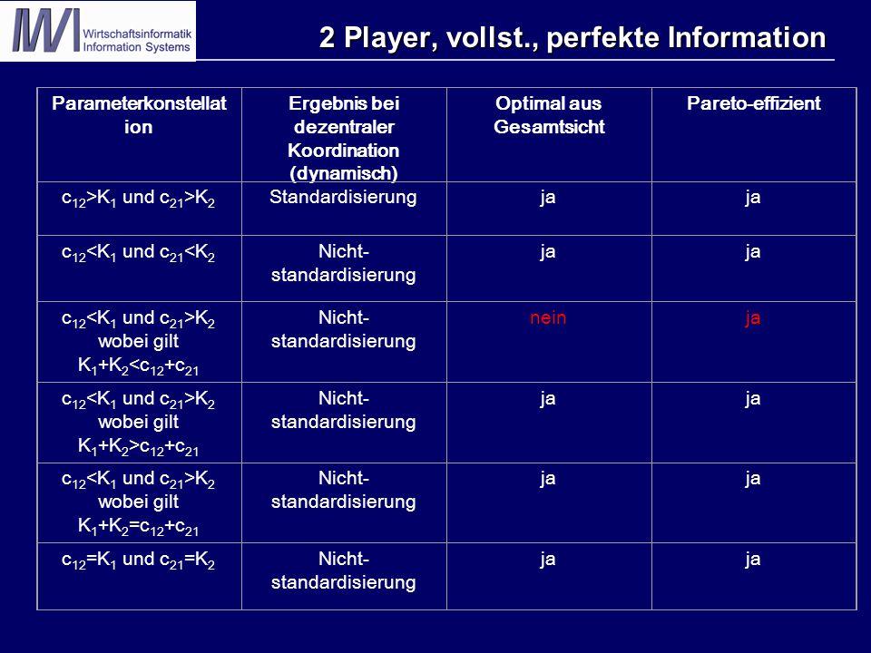 2 Player, vollst., perfekte Information Parameterkonstellat ion Ergebnis bei dezentraler Koordination (dynamisch) Optimal aus Gesamtsicht Pareto-effizient c 12 >K 1 und c 21 >K 2 Standardisierungja c 12 <K 1 und c 21 <K 2 Nicht- standardisierung ja c 12 K 2 wobei gilt K 1 +K 2 <c 12 +c 21 Nicht- standardisierung neinja c 12 K 2 wobei gilt K 1 +K 2 >c 12 +c 21 Nicht- standardisierung ja c 12 K 2 wobei gilt K 1 +K 2 =c 12 +c 21 Nicht- standardisierung ja c 12 =K 1 und c 21 =K 2 Nicht- standardisierung ja