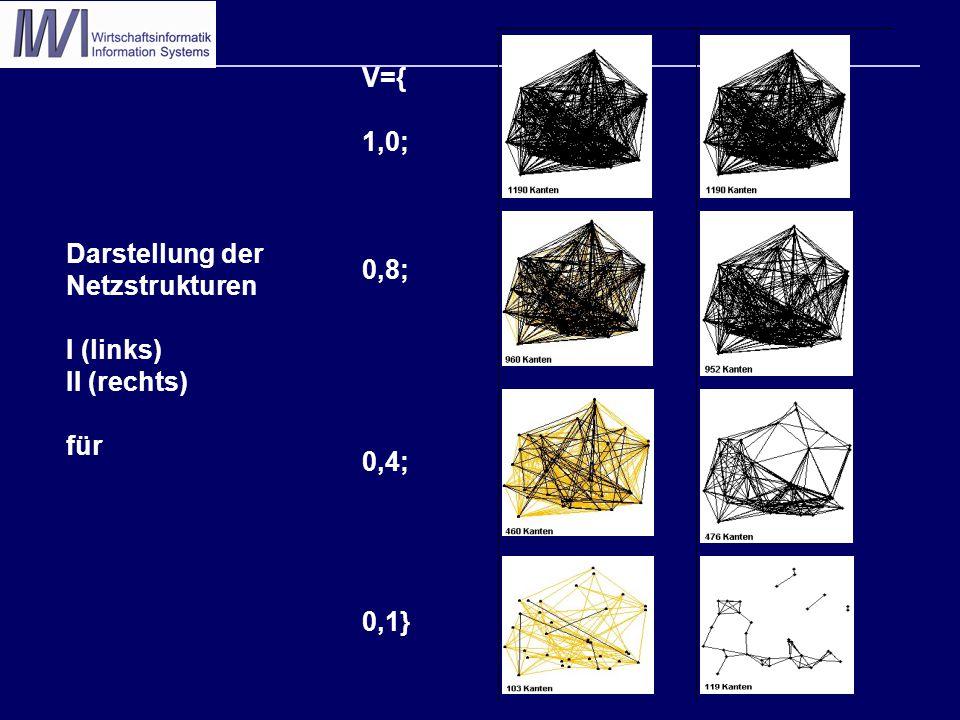 Darstellung der Netzstrukturen I (links) II (rechts) für V={ 1,0; 0,8; 0,4; 0,1}