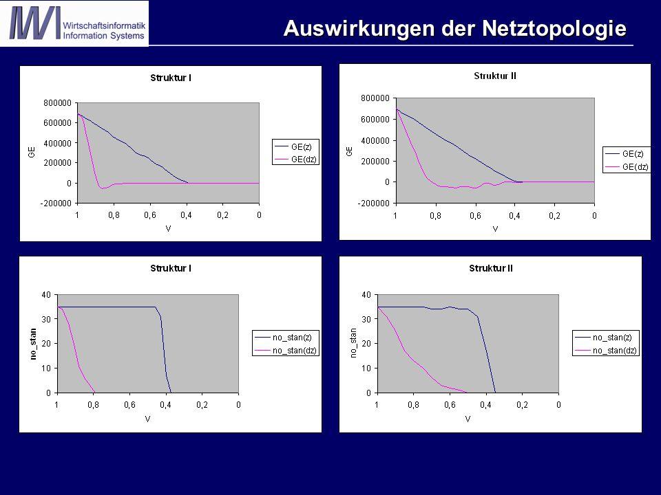 Auswirkungen der Netztopologie