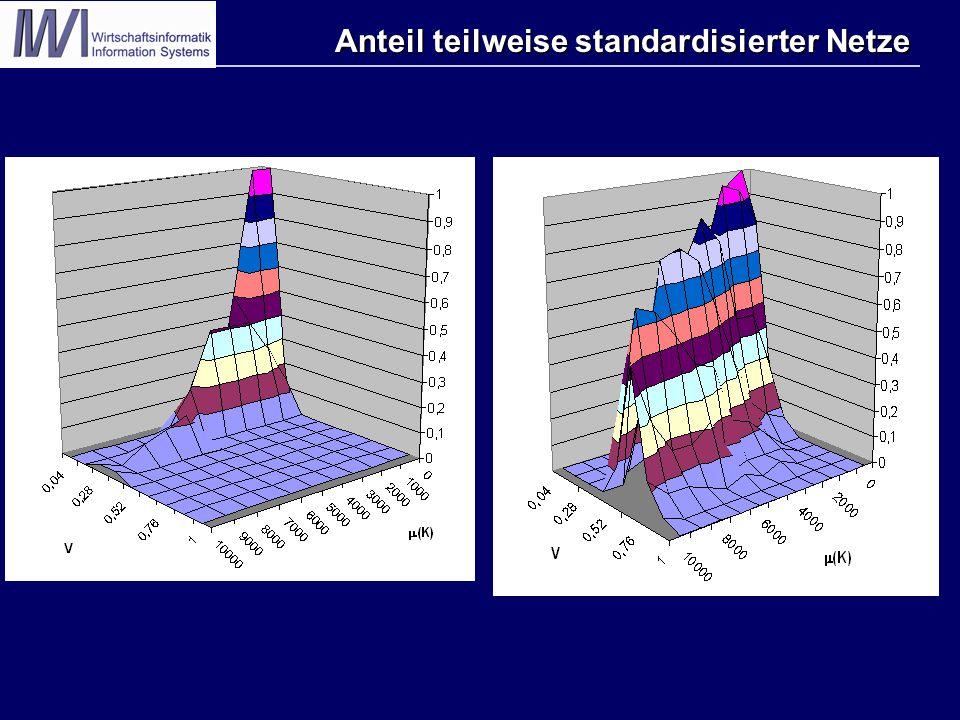 Anteil teilweise standardisierter Netze