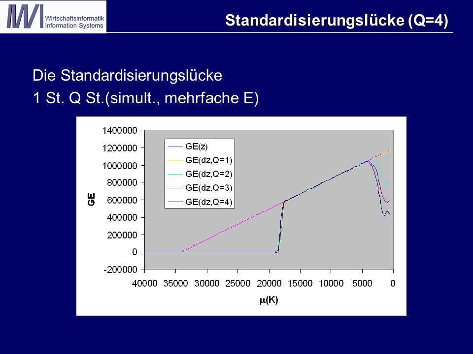 Standardisierungslücke (Q=4) Standardisierungslücke (Q=4) Die Standardisierungslücke 1 St.