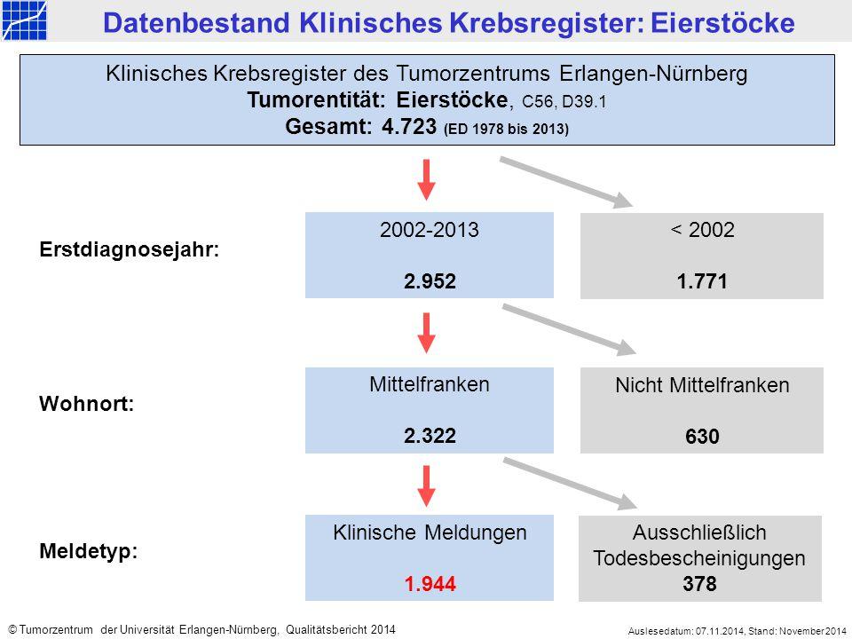 2002-2013 2.952 < 2002 1.771 Mittelfranken 2.322 Nicht Mittelfranken 630 Klinisches Krebsregister des Tumorzentrums Erlangen-Nürnberg Tumorentität: Eierstöcke, C56, D39.1 Gesamt: 4.723 (ED 1978 bis 2013) Datenbestand Klinisches Krebsregister: Eierstöcke Erstdiagnosejahr: Wohnort: Klinische Meldungen 1.944 Ausschließlich Todesbescheinigungen 378 Meldetyp: Auslesedatum: 07.11.2014, Stand: November 2014 © Tumorzentrum der Universität Erlangen-Nürnberg, Qualitätsbericht 2014