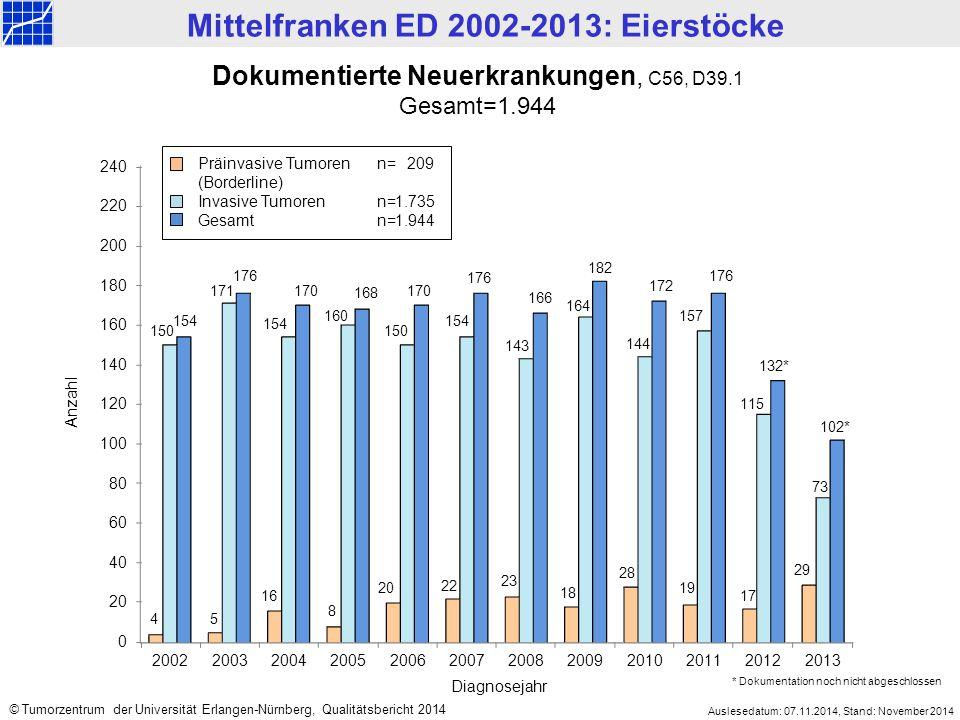 Mittelfranken ED 2002-2013: Eierstöcke Auslesedatum: 07.11.2014, Stand: November 2014 © Tumorzentrum der Universität Erlangen-Nürnberg, Qualitätsbericht 2014 Altersverteilung bei Diagnosestellung, C56, D39.1 Gesamt=1.944 Alter bei Diagnosestellung (Jahre) Anzahl Präinvasive Tumorenn=209,Median = 48 Jahre,Mittelwert =48,9 Jahre Invasive Tumoren n=1.735,Median = 65 Jahre,Mittelwert =63,7 Jahre Gesamtn=1.944,Median = 64 Jahre,Mittelwert =62,1 Jahre