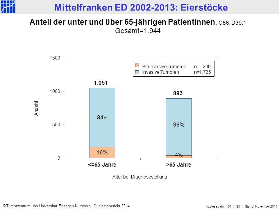 Mittelfranken ED 2002-2013: Eierstöcke Auslesedatum: 07.11.2014, Stand: November 2014 © Tumorzentrum der Universität Erlangen-Nürnberg, Qualitätsbericht 2014 Anteil der unter und über 65-jährigen Patientinnen, C56, D39.1 Gesamt=1.944 84 % 893 Alter bei Diagnosestellung Anzahl 1.051 96% 16% 4% Präinvasive Tumorenn=209 Invasive Tumoren n=1.735
