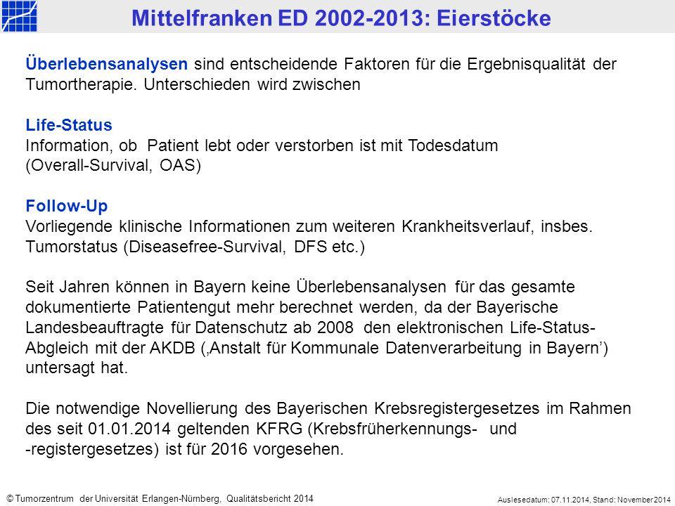 Mittelfranken ED 2002-2013: Eierstöcke Auslesedatum: 07.11.2014, Stand: November 2014 © Tumorzentrum der Universität Erlangen-Nürnberg, Qualitätsbericht 2014 Überlebensanalysen sind entscheidende Faktoren für die Ergebnisqualität der Tumortherapie.