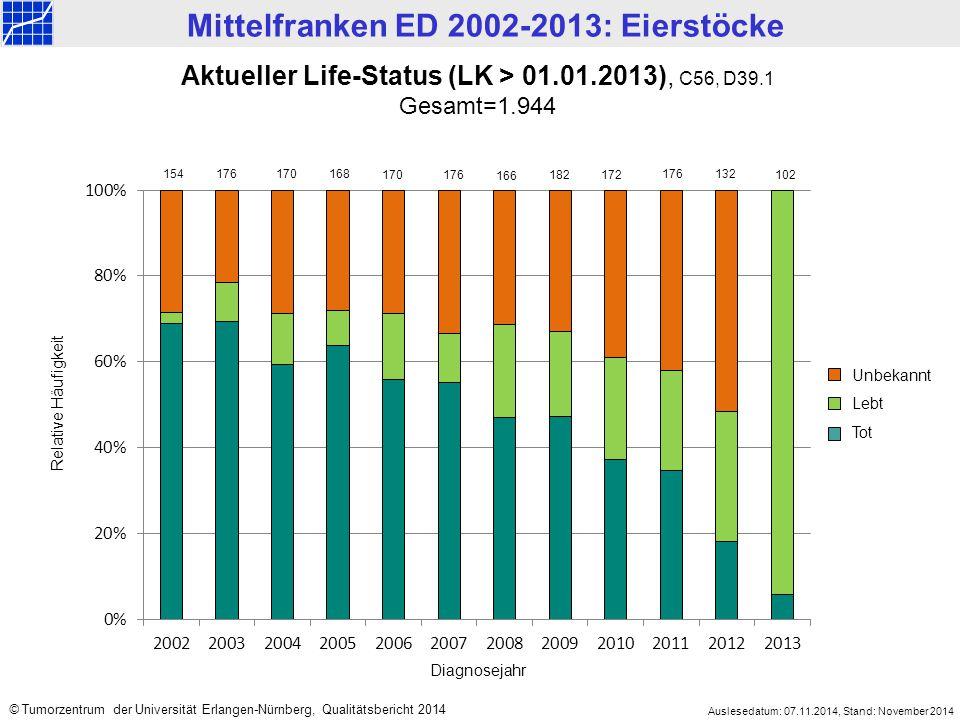 Mittelfranken ED 2002-2013: Eierstöcke Auslesedatum: 07.11.2014, Stand: November 2014 © Tumorzentrum der Universität Erlangen-Nürnberg, Qualitätsberic