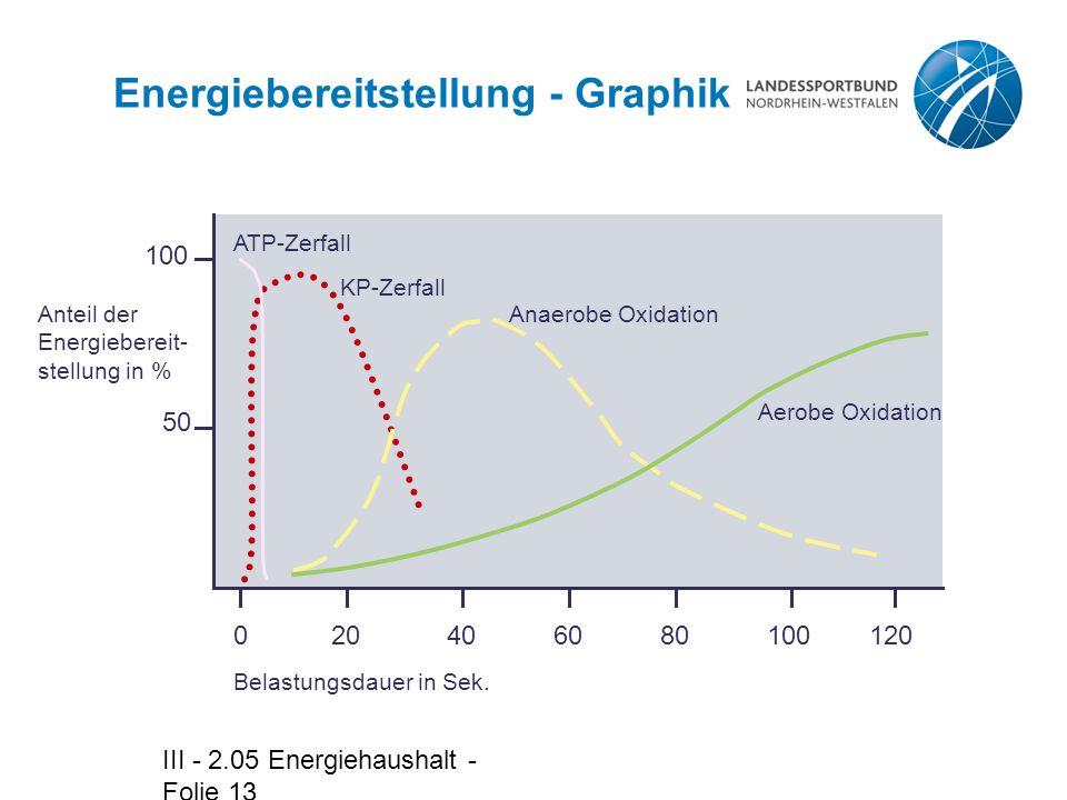 III - 2.05 Energiehaushalt - Folie 13 020406080100120 Belastungsdauer in Sek.
