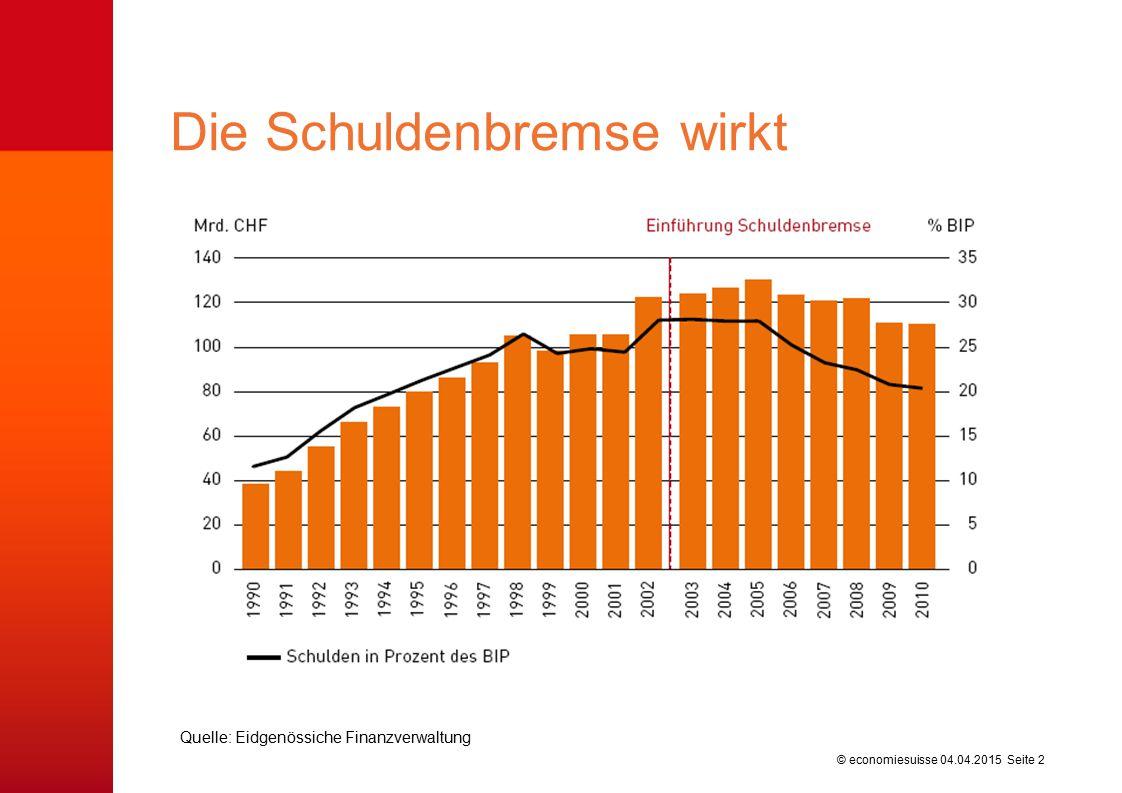 © economiesuisse Die Schuldenbremse wirkt 04.04.2015 Seite 2 Quelle: Eidgenössiche Finanzverwaltung