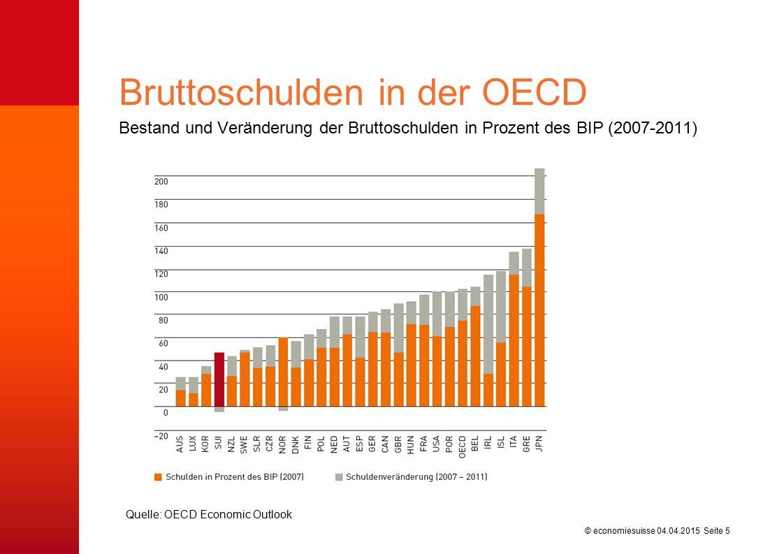 © economiesuisse Bestand und Veränderung der Bruttoschulden in Prozent des BIP (2007-2011) Bruttoschulden in der OECD 04.04.2015 Seite 5 Quelle: OECD