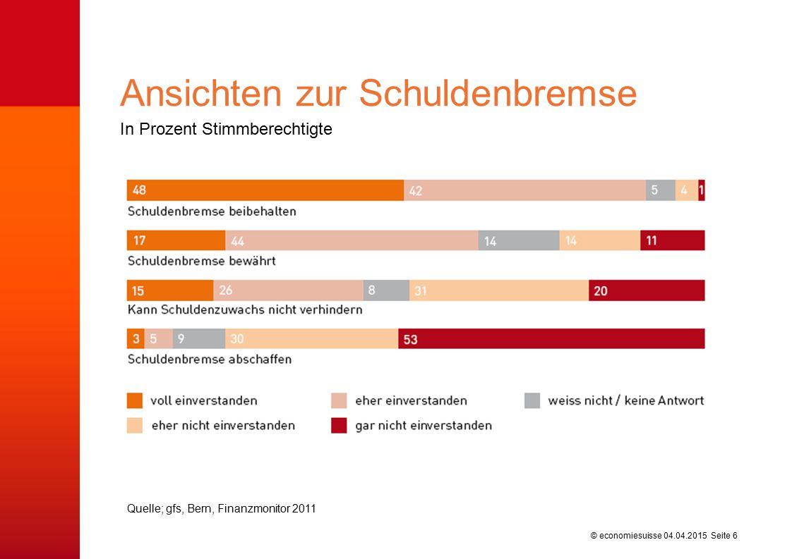 © economiesuisse In Prozent Stimmberechtigte Ansichten zur Schuldenbremse 04.04.2015 Seite 6 Quelle; gfs, Bern, Finanzmonitor 2011