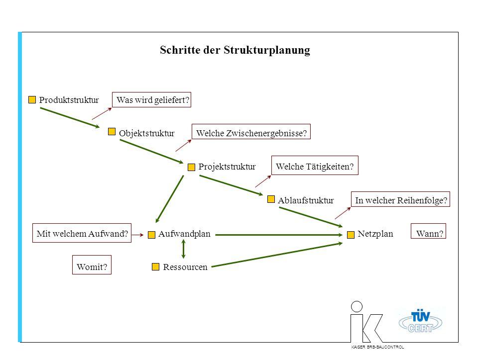 KAISER BRB-BAUCONTROL Schritte der Strukturplanung ProduktstrukturWas wird geliefert? ObjektstrukturWelche Zwischenergebnisse? ProjektstrukturWelche T