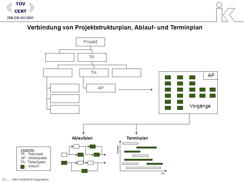 Verbindung von Projektstrukturplan, Ablauf- und Terminplan Vorgänge Legende: TP: Teilprojekt AP: Arbeitspaket TA: Teilaufgabe AP AblaufplanTerminplan