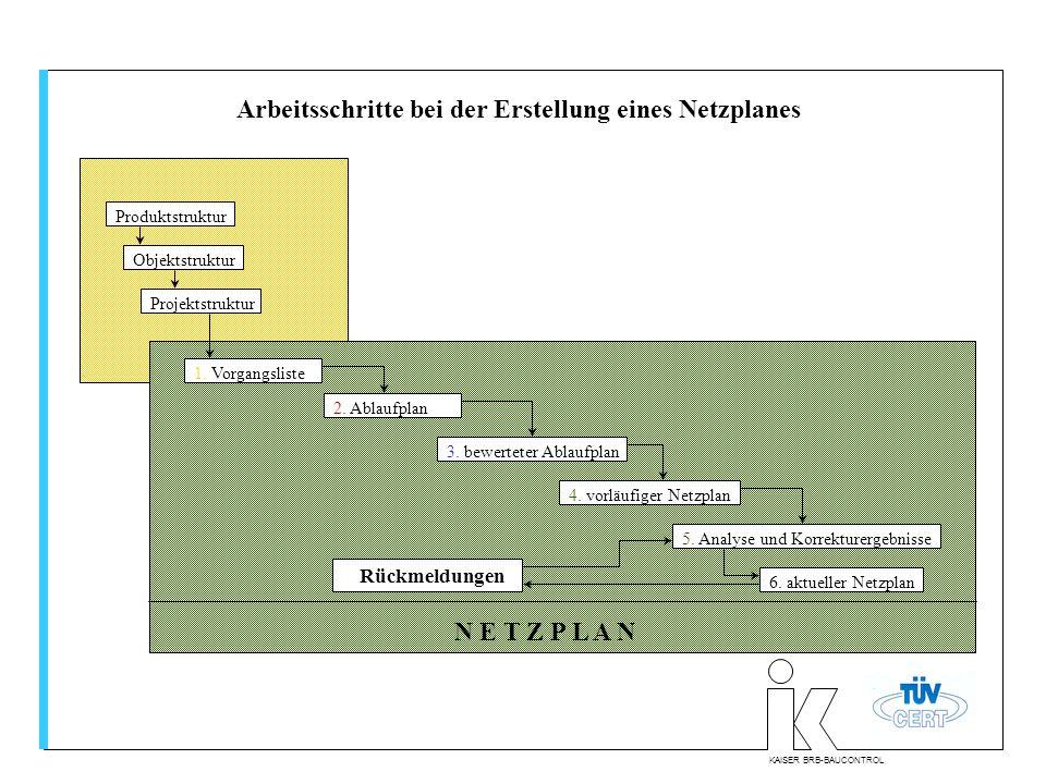 KAISER BRB-BAUCONTROL Arbeitsschritte bei der Erstellung eines Netzplanes Projektstruktur Objektstruktur Produktstruktur 1. Vorgangsliste 2. Ablaufpla