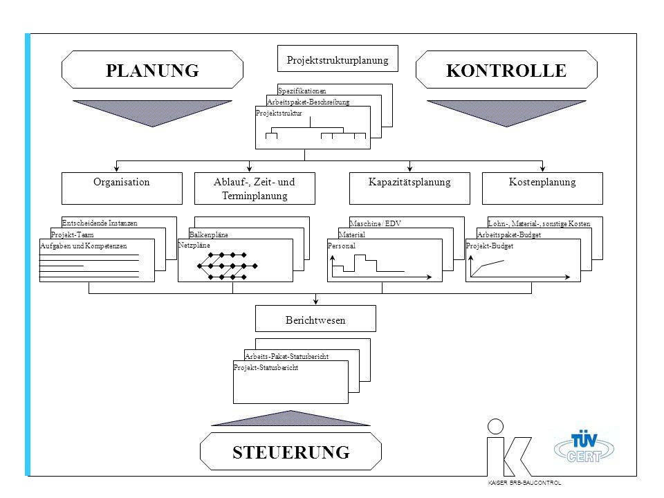 KAISER BRB-BAUCONTROL Projektstrukturplanung OrganisationAblauf-, Zeit- und Terminplanung KapazitätsplanungKostenplanung PLANUNGKONTROLLE Spezifikatio