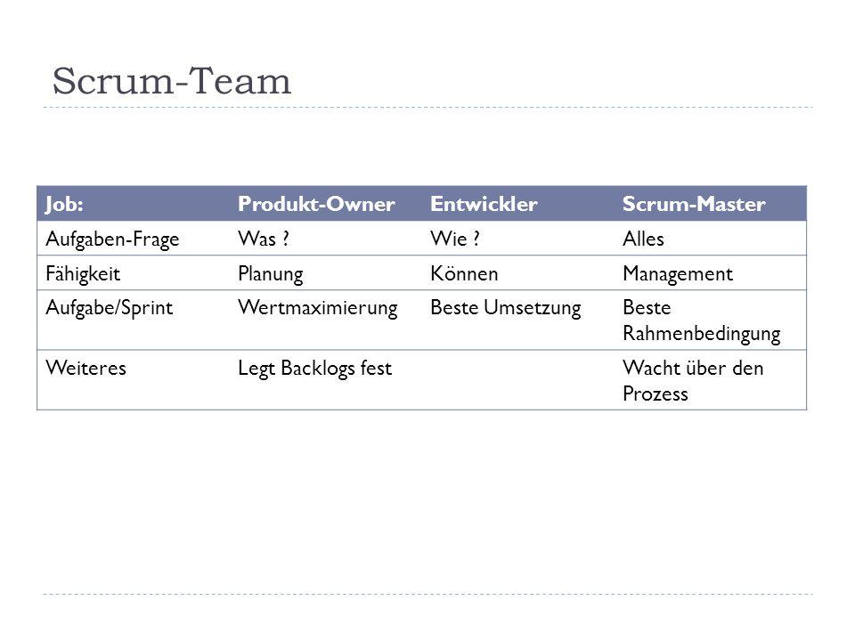 Scrum-Team Job:Produkt-OwnerEntwicklerScrum-Master Aufgaben-FrageWas ?Wie ?Alles FähigkeitPlanungKönnenManagement Aufgabe/SprintWertmaximierungBeste UmsetzungBeste Rahmenbedingung WeiteresLegt Backlogs festWacht über den Prozess