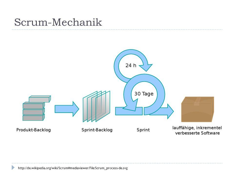 Scrum-Mechanik http://de.wikipedia.org/wiki/Scrum#mediaviewer/File:Scrum_process-de.svg