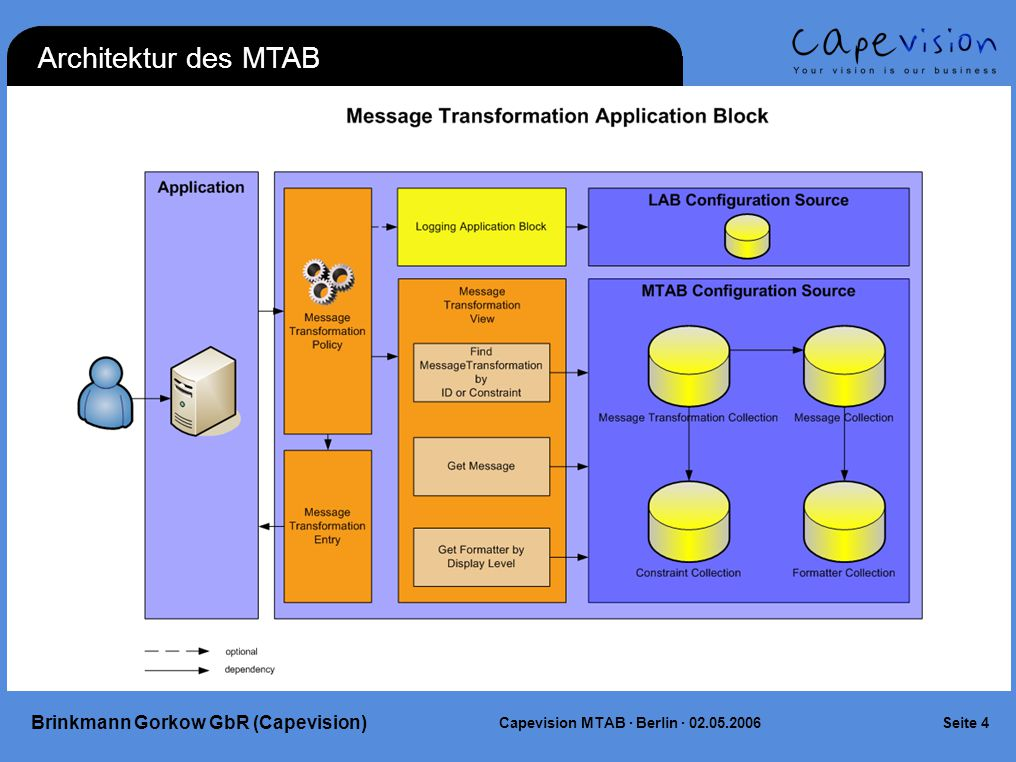 Seite 4Capevision MTAB · Berlin · 02.05.2006 Brinkmann Gorkow GbR (Capevision) Architektur des MTAB
