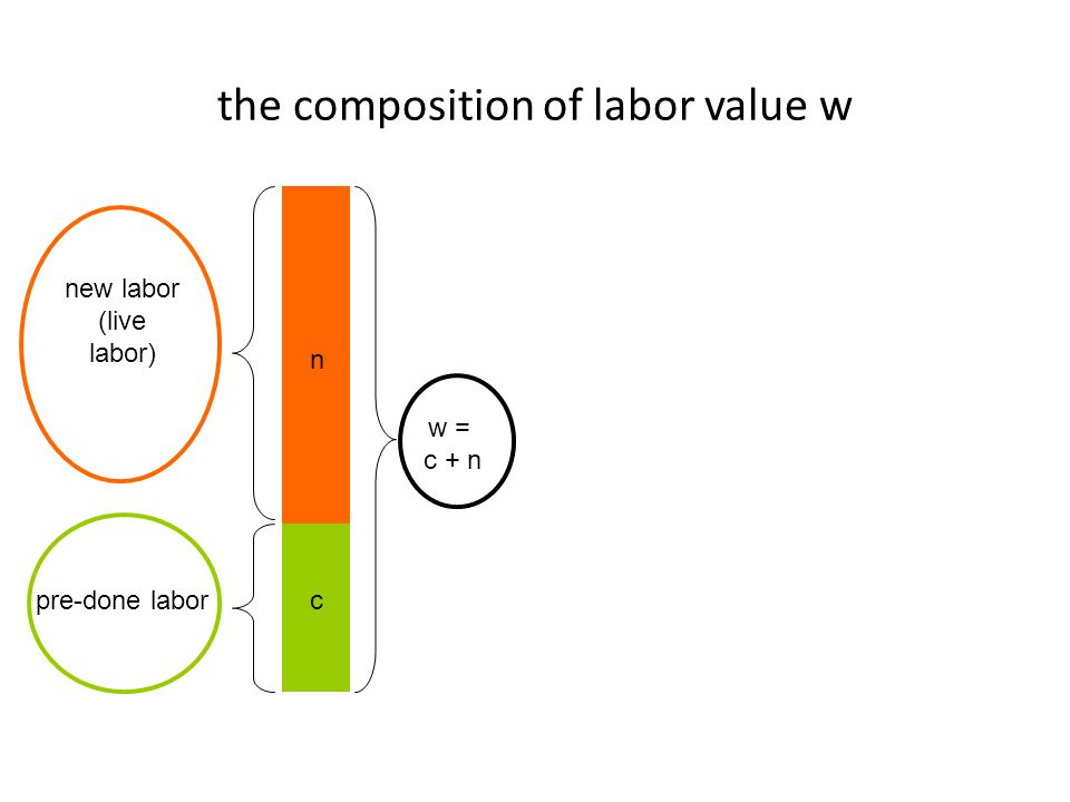 the composition of labor value w n c w = c + n new labor (live labor) pre-done labor