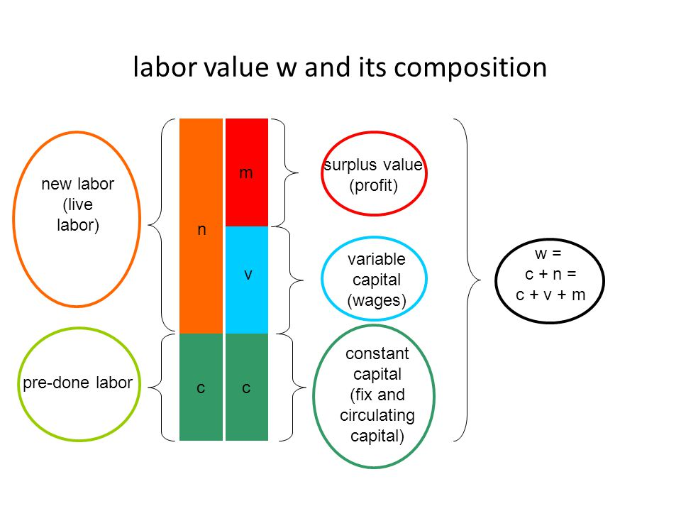 new labor (live labor) n pre-done labor m c v c constant capital (fix and circulating capital) variable capital (wages) surplus value (profit) w = c +