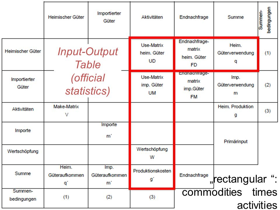 "Input-Output Table (official statistics) ""rectangular "": commodities times activities"