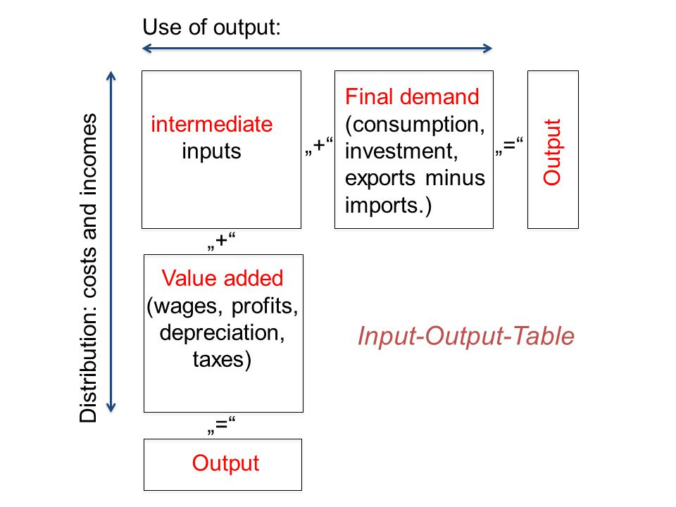 "Input-Output-Table ""+"" ""="" intermediate inputs Final demand (consumption, investment, exports minus imports.) Output Value added (wages, profits, depr"