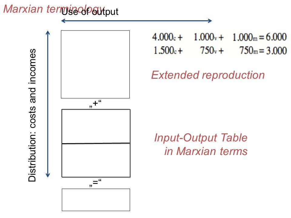 """Input-Output Table in Marxian terms """"+"""" """"="""" Vorleistungen Inputs (Lieferungen zwischen Unternehmen) Endnachfrage (Konsum, Investitionen, Exporte minus"""