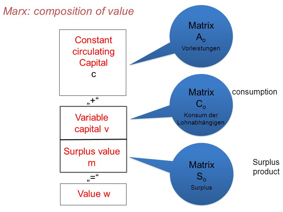"Output ""+ ""= Vorleistungen Inputs (Lieferungen zwischen Unternehmen) Endnachfrage (Konsum, Investitionen, Exporte minus Importe) Output Wertschöpfung (Löhne, Gewinn Abschreibung Steuern etc.) Value w Marx: composition of value Constant circulating Capital c Lebendige Arbeit n Variable capital v Surplus value m Matrix A o Vorleistungen Matrix C o Konsum der Lohnabhängigen Matrix S o Surplus consumption Surplus product"