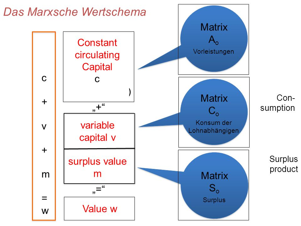 "Output ""+ ""= Vorleistungen Inputs (Lieferungen zwischen Unternehmen) Endnachfrage (Konsum, Investitionen, Exporte minus Importe) Output Wertschöpfung (Löhne, Gewinn Abschreibung Steuern etc.) Value w Das Marxsche Wertschema Constant circulating Capital c Lebendige Arbeit n variable capital v surplus value m Matrix A o Vorleistungen Matrix C o Konsum der Lohnabhängigen Matrix S o Surplus Con- sumption Surplus product c+v+m=wc+v+m=w"