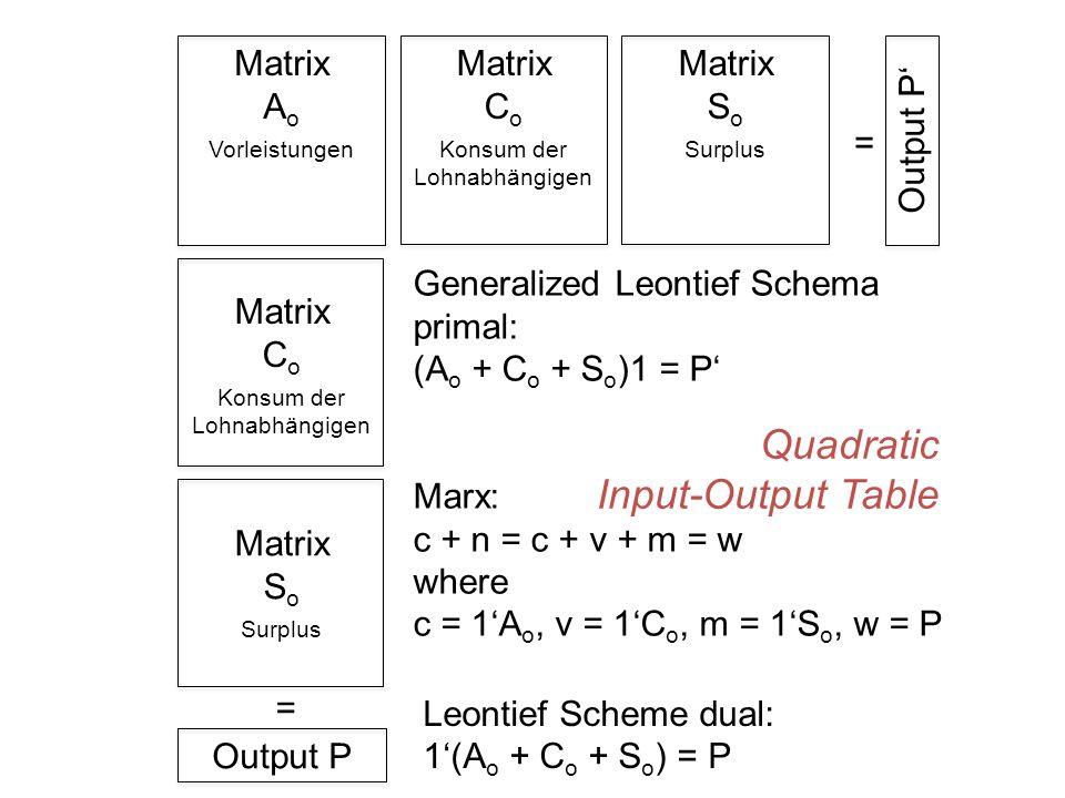 Matrix A o Vorleistungen Matrix C o Konsum der Lohnabhängigen Matrix S o Surplus Output P Matrix C o Konsum der Lohnabhängigen Matrix S o Surplus Output P' = = Generalized Leontief Schema primal: (A o + C o + S o )1 = P' Marx: c + n = c + v + m = w where c = 1'A o, v = 1'C o, m = 1'S o, w = P Leontief Scheme dual: 1'(A o + C o + S o ) = P Quadratic Input-Output Table