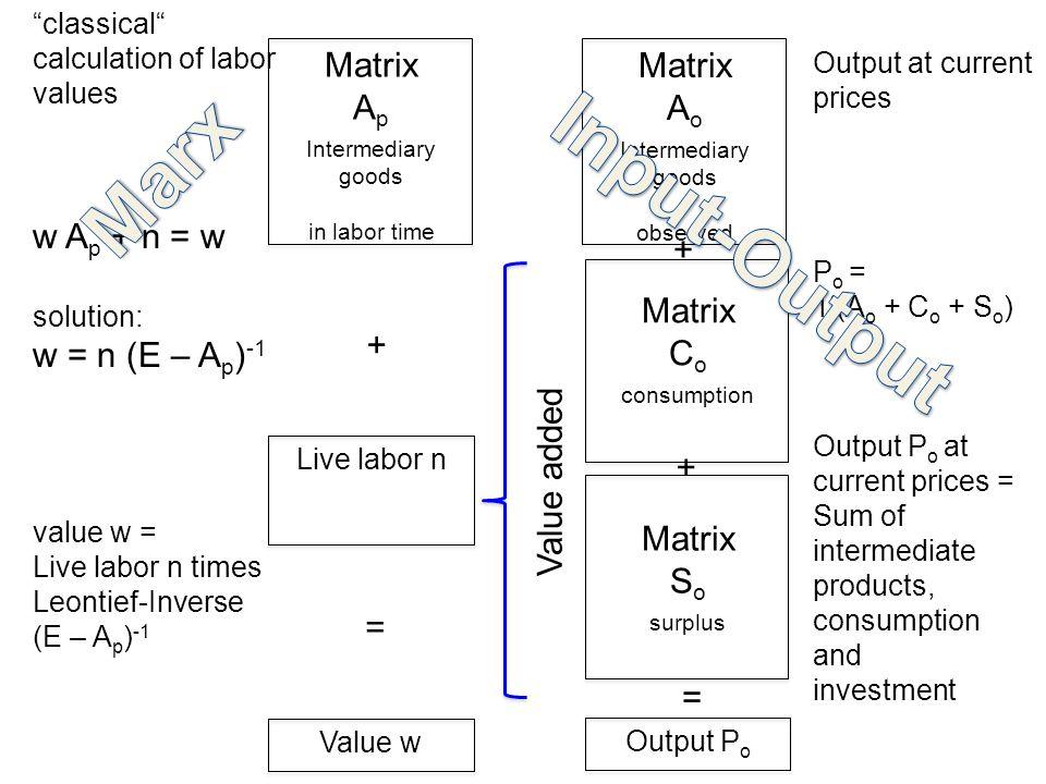 "Matrix A p Intermediary goods in labor time Matrix C o consumption Matrix S o surplus Value w = ""classical"" calculation of labor values w A p + n = w"