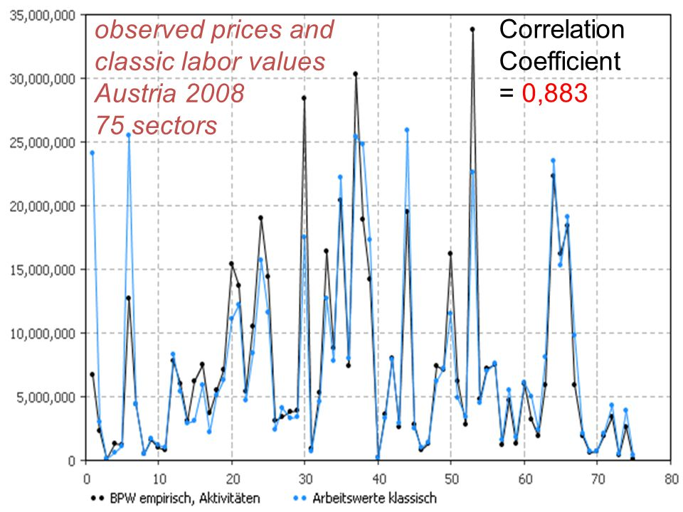 observed prices and classic labor values Austria sectors Correlation Coefficient = 0,883