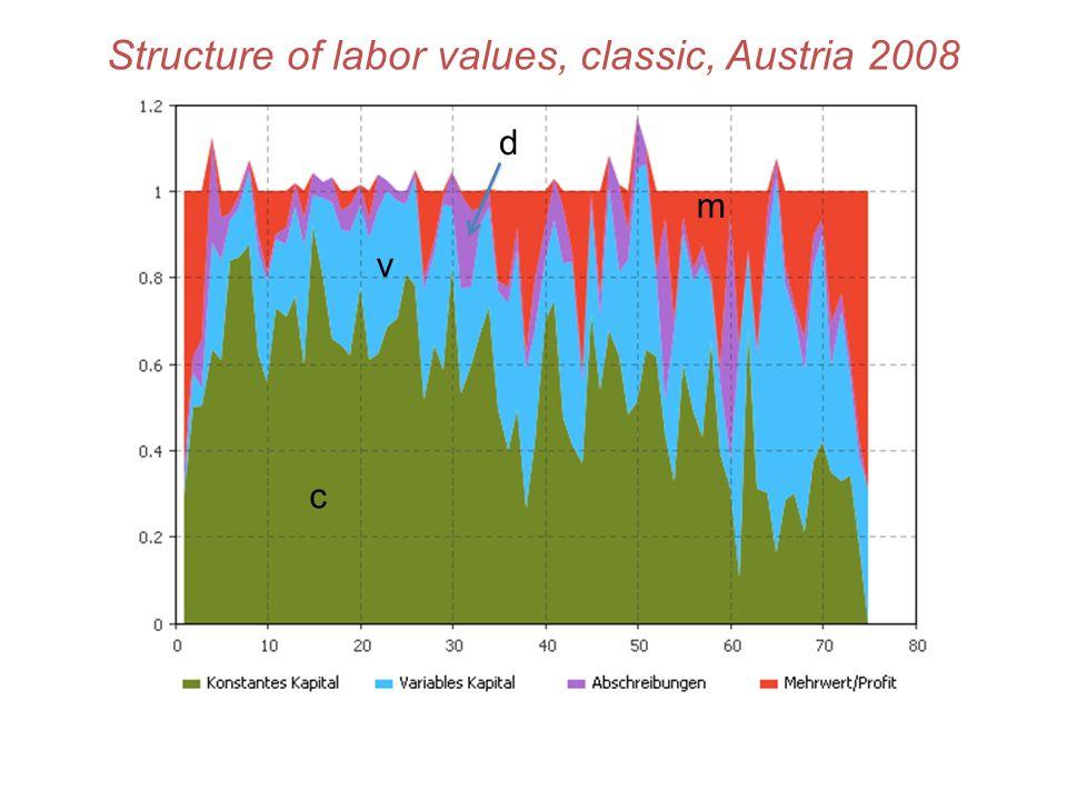 Structure of labor values, classic, Austria 2008 c v m d