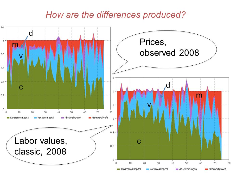 How are the differences produced? c v m d c v m d Labor values, classic, 2008 Prices, observed 2008