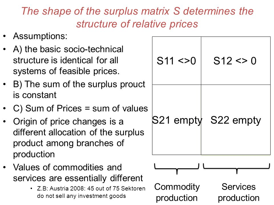 The shape of the surplus matrix S determines the structure of relative prices Assumptions: A) the basic socio-technical structure is identical for all systems of feasible prices.