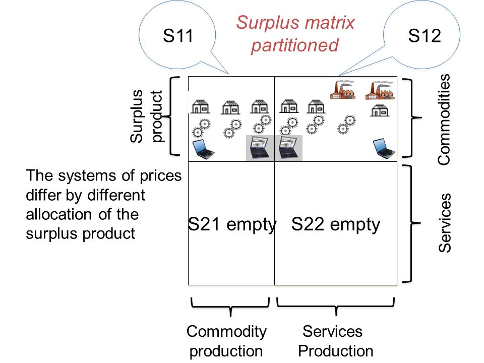 S21 emptyS22 empty S11S12 Services Production Commodity production Services Commodities Surplus product Surplus matrix partitioned The systems of prices differ by different allocation of the surplus product