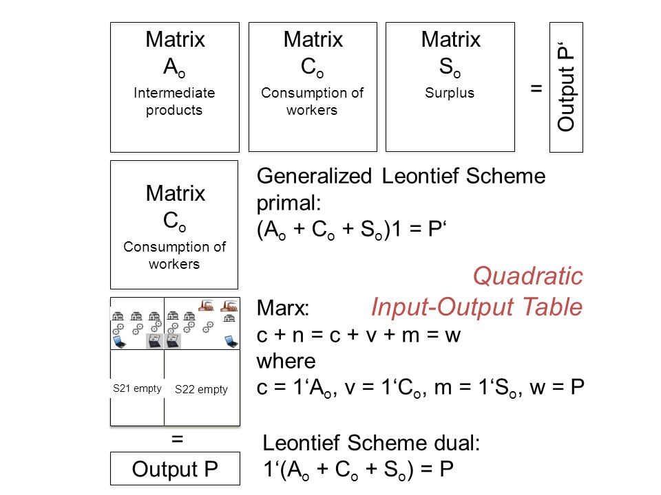 Matrix A o Intermediate products Matrix C o Consumption of workers Matrix S o Surplus Output P Matrix C o Consumption of workers Matrix S o Surplus Ou