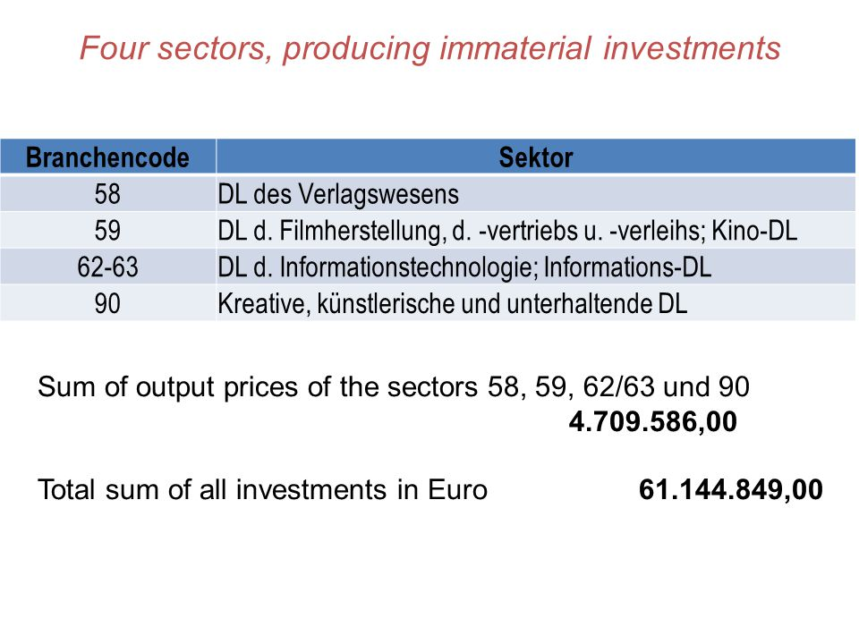 Four sectors, producing immaterial investments BranchencodeSektor 58DL des Verlagswesens 59DL d. Filmherstellung, d. -vertriebs u. -verleihs; Kino-DL