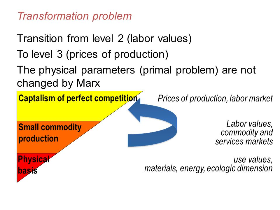 Transformation problem Transition from level 2 (labor values) To level 3 (prices of production) The physical parameters (primal problem) are not changed by Marx use values, materials, energy, ecologic dimension Labor values, commodity and services markets Prices of production, labor market Small commodity production Physical basis Captalism of perfect competition
