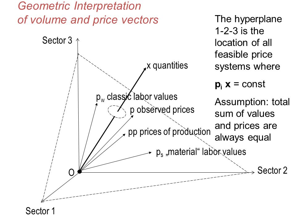 Geometric Interpretation of volume and price vectors p observed prices p w classic labor values x quantities O pp prices of production Sector 1 Sector