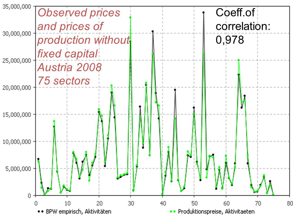 Observed prices and prices of production without fixed capital Austria 2008 75 sectors Coeff.of correlation: 0,978