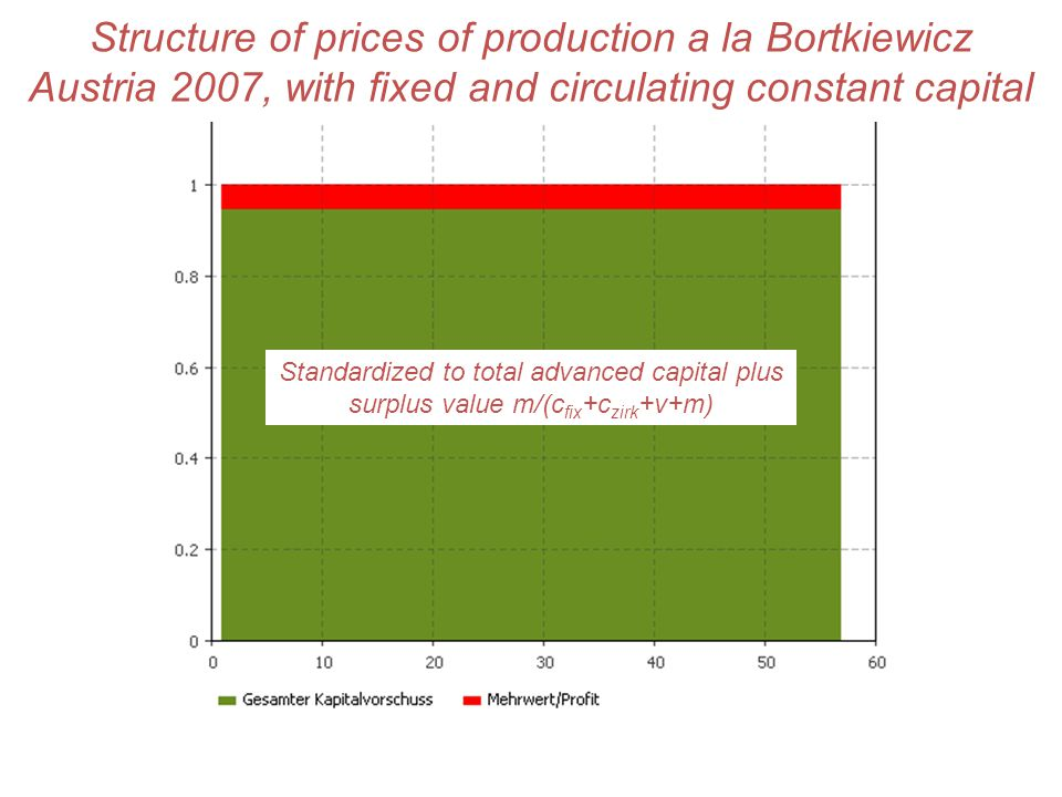 Structure of prices of production a la Bortkiewicz Austria 2007, with fixed and circulating constant capital Standardized to total advanced capital plus surplus value m/(c fix +c zirk +v+m)