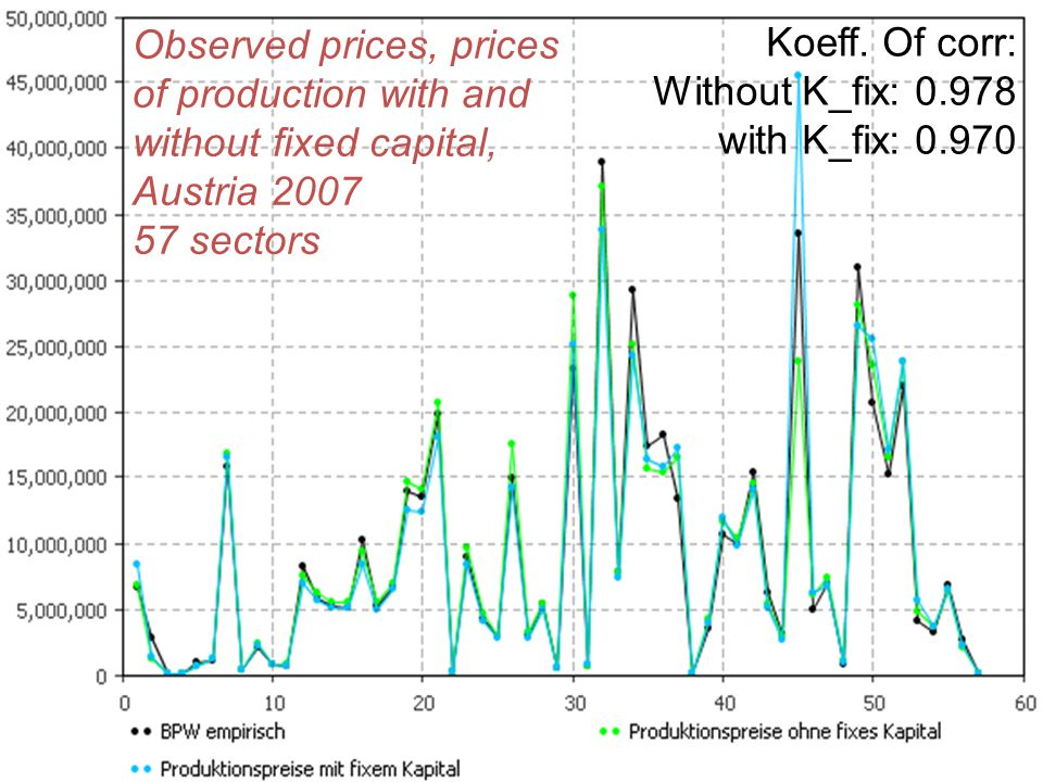 Observed prices, prices of production with and without fixed capital, Austria 2007 57 sectors Koeff. Of corr: Without K_fix: 0.978 with K_fix: 0.970