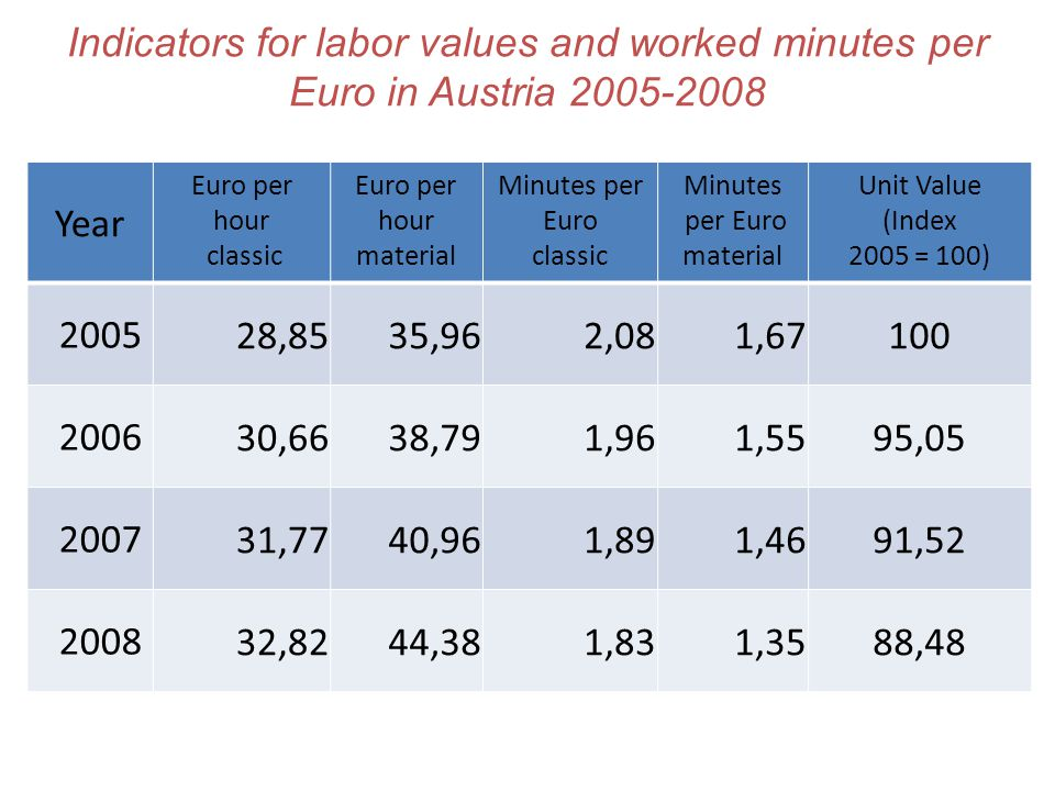 Indicators for labor values and worked minutes per Euro in Austria 2005-2008 Year Euro per hour classic Euro per hour material Minutes per Euro classi
