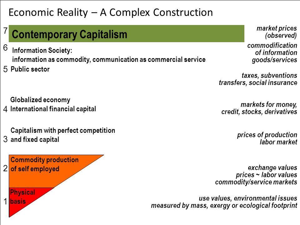 Economic Reality – A Complex Construction use values, environmental issues measured by mass, exergy or ecological footprint exchange values prices ~ l