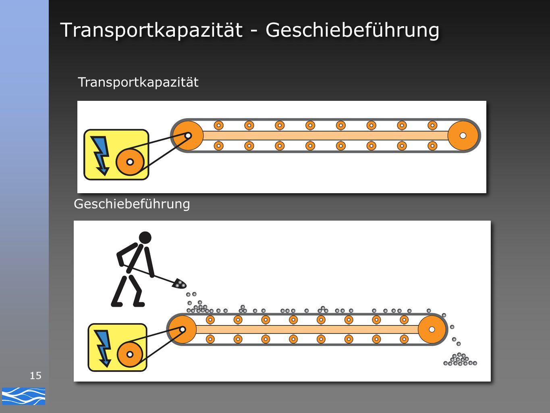 15 Transportkapazität - Geschiebeführung Transportkapazität Geschiebeführung