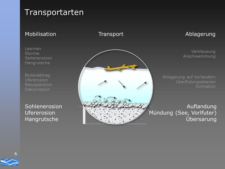 6 Transportarten Transport Lawinen Stürme Seitenerosion Hangrutsche Bodenabtrag Ufererosion Resuspension Dekolmation Sohlenerosion Ufererosion Hangrut