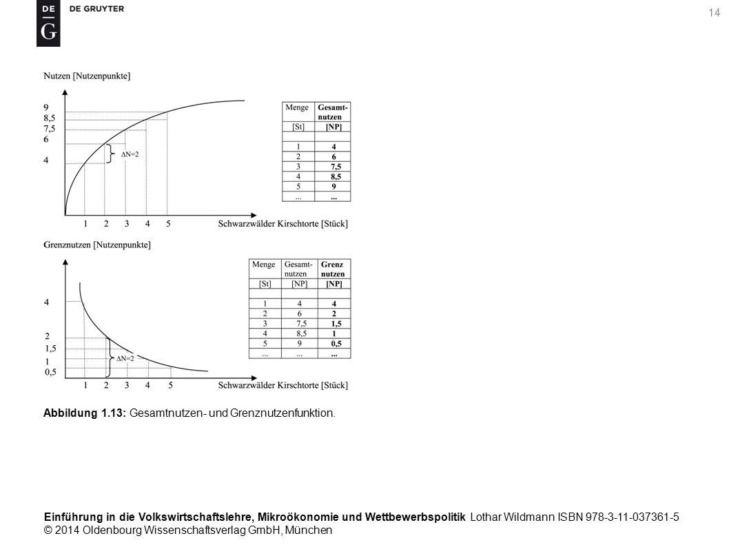 Einführung in die Volkswirtschaftslehre, Mikroökonomie und Wettbewerbspolitik Lothar Wildmann ISBN 978-3-11-037361-5 © 2014 Oldenbourg Wissenschaftsverlag GmbH, München 14 Abbildung 1.13: Gesamtnutzen- und Grenznutzenfunktion.