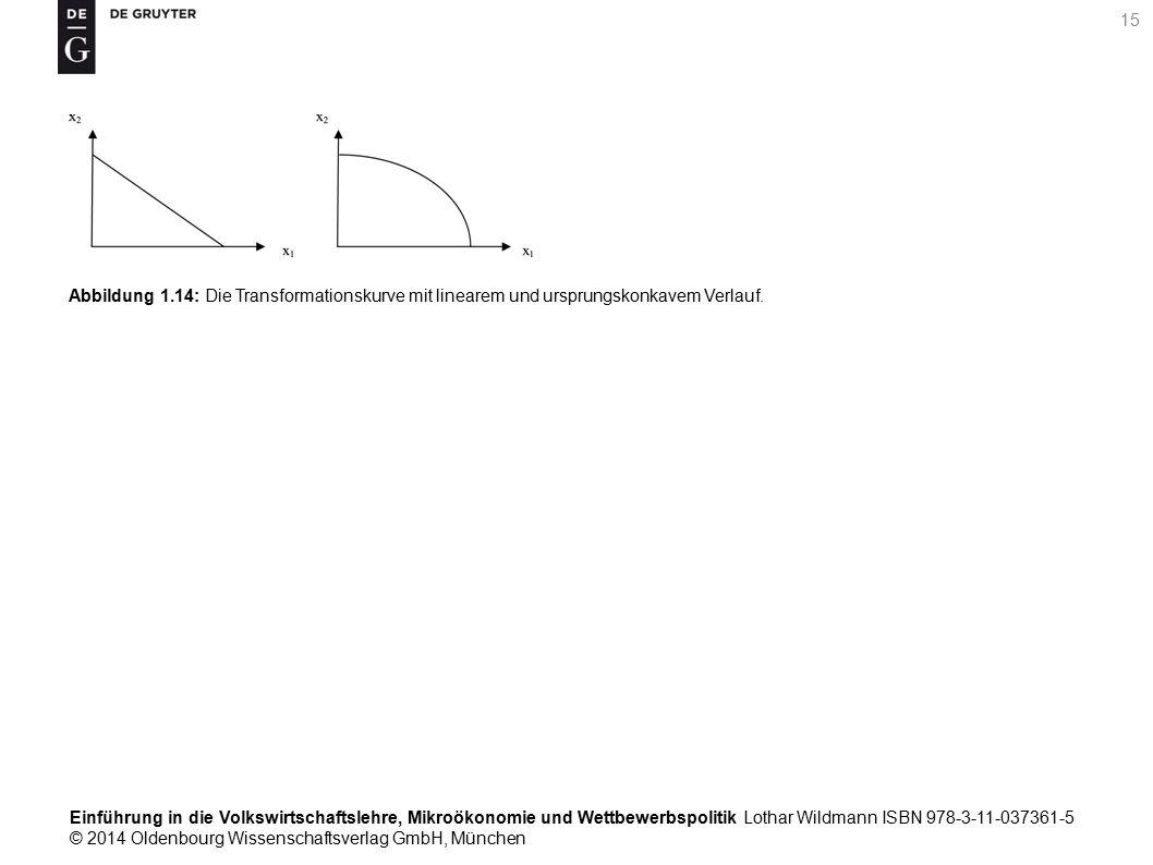 Einführung in die Volkswirtschaftslehre, Mikroökonomie und Wettbewerbspolitik Lothar Wildmann ISBN 978-3-11-037361-5 © 2014 Oldenbourg Wissenschaftsverlag GmbH, München 15 Abbildung 1.14: Die Transformationskurve mit linearem und ursprungskonkavem Verlauf.