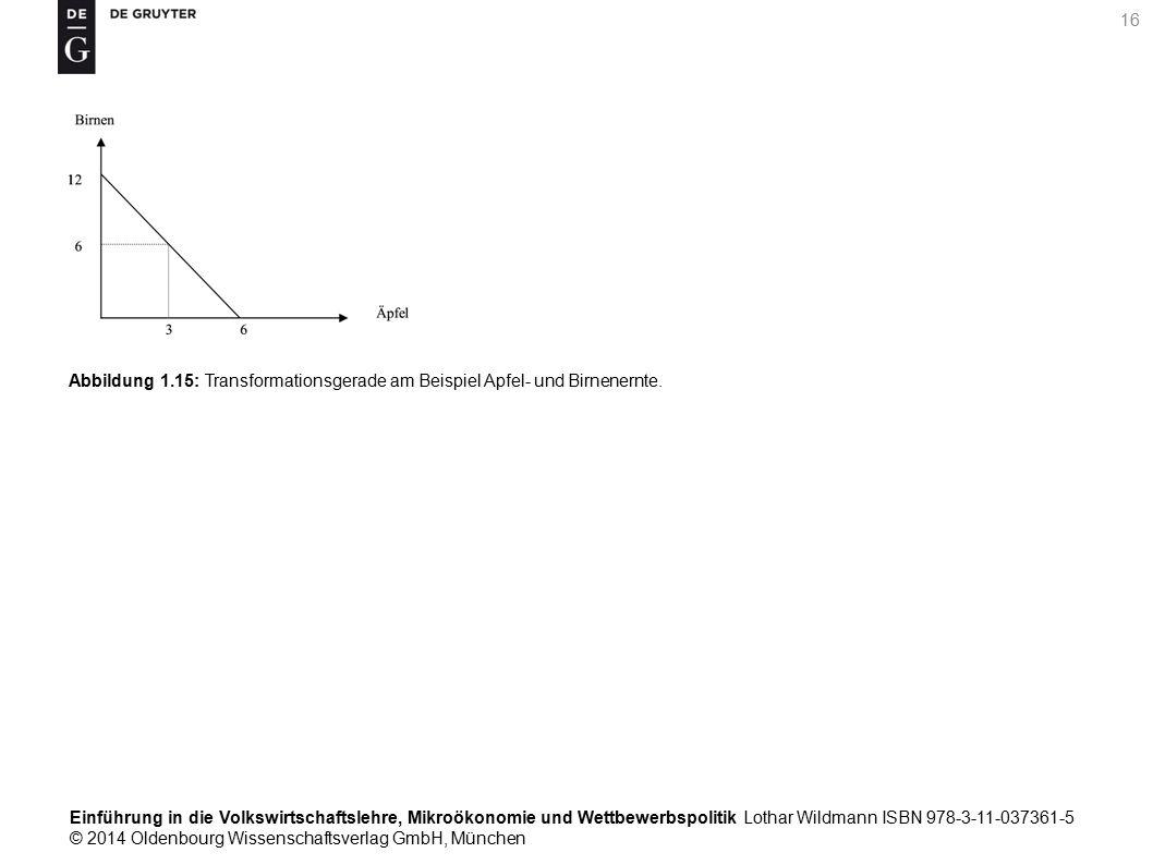Einführung in die Volkswirtschaftslehre, Mikroökonomie und Wettbewerbspolitik Lothar Wildmann ISBN 978-3-11-037361-5 © 2014 Oldenbourg Wissenschaftsverlag GmbH, München 16 Abbildung 1.15: Transformationsgerade am Beispiel Apfel- und Birnenernte.